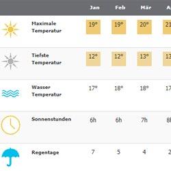 Klimatabelle für Fuerteventura